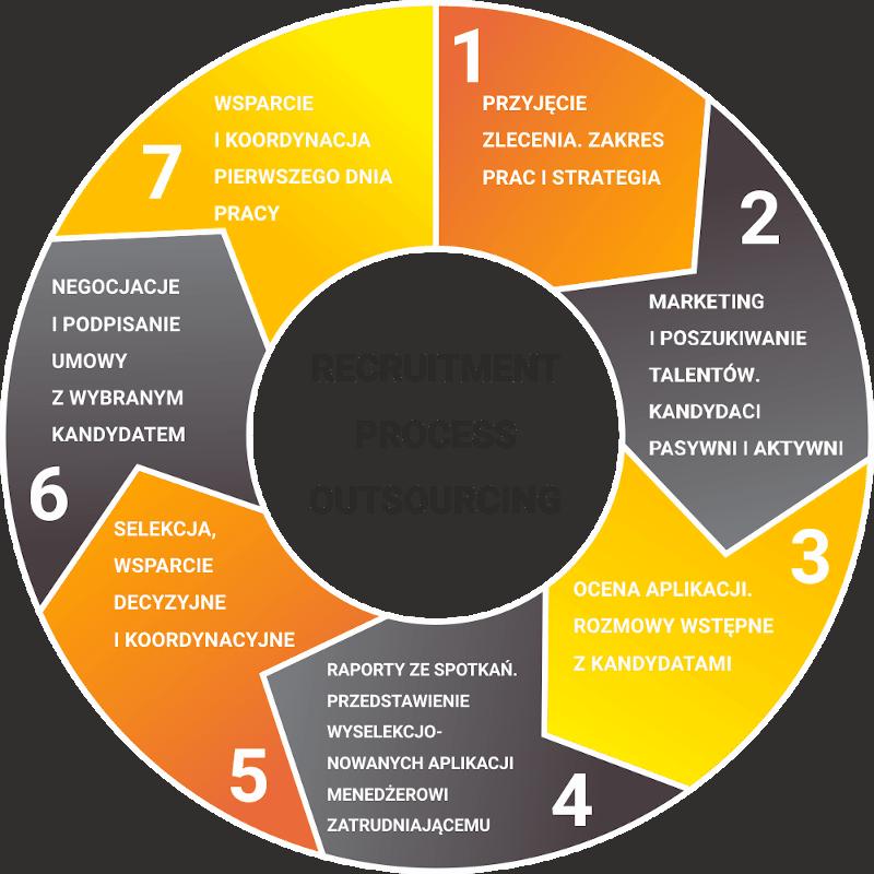 Outsourcing Procesu Rekrutacji (RPO)
